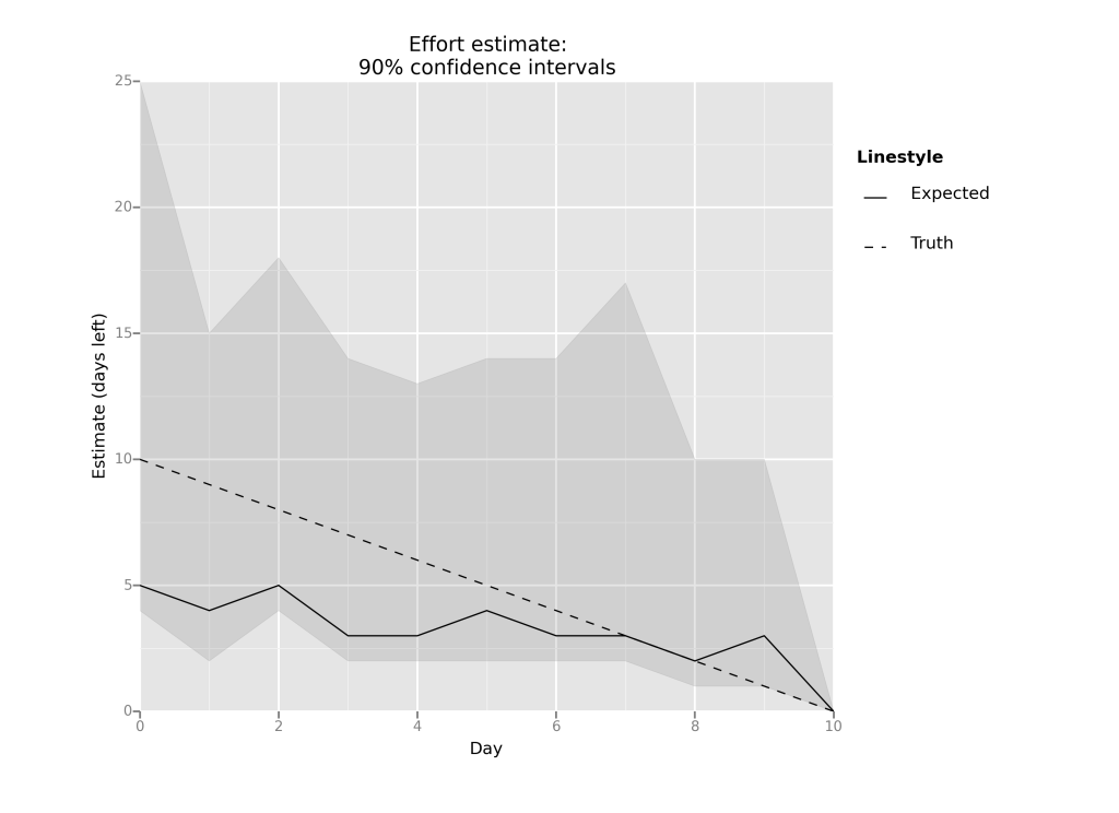 Effort estimates