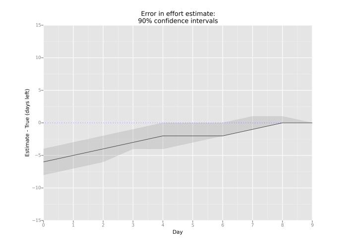 Error in effort estimate