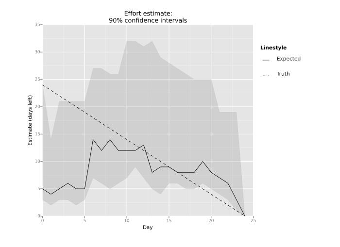 Effort estimation, 90% confidence intervals