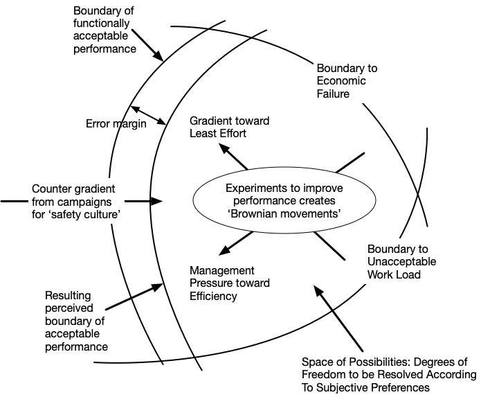 SRE, CSE, and the safety boundary
